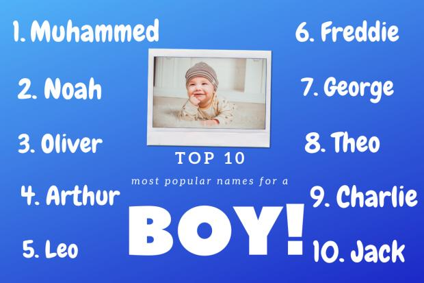 The Bolton News: Top 10 boys names according to BabyCentre. Picture: Canva
