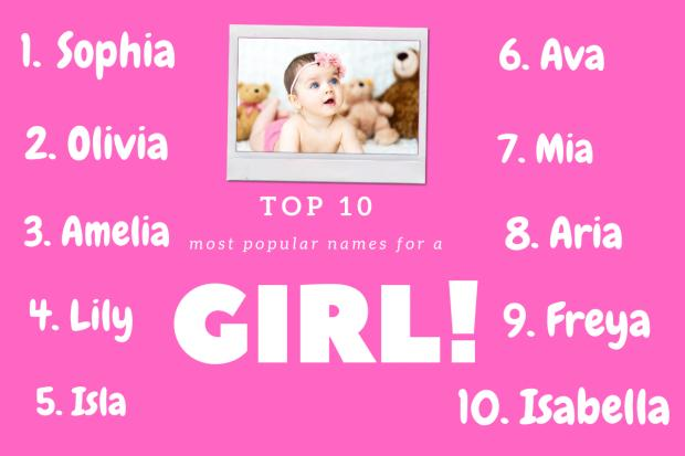 The Bolton News: Top 10 girls names according to BabyCentre. Picture: Canva