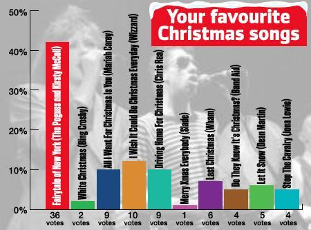 Revealled: Your favourite Christmas songs