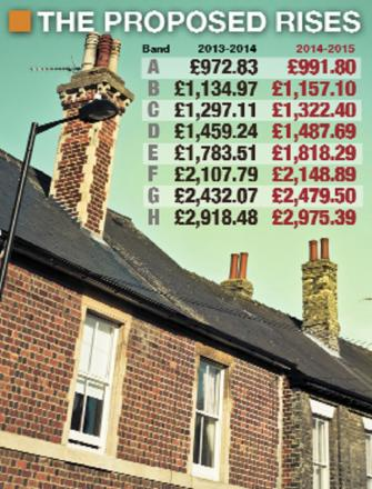 How much could your council tax rise?