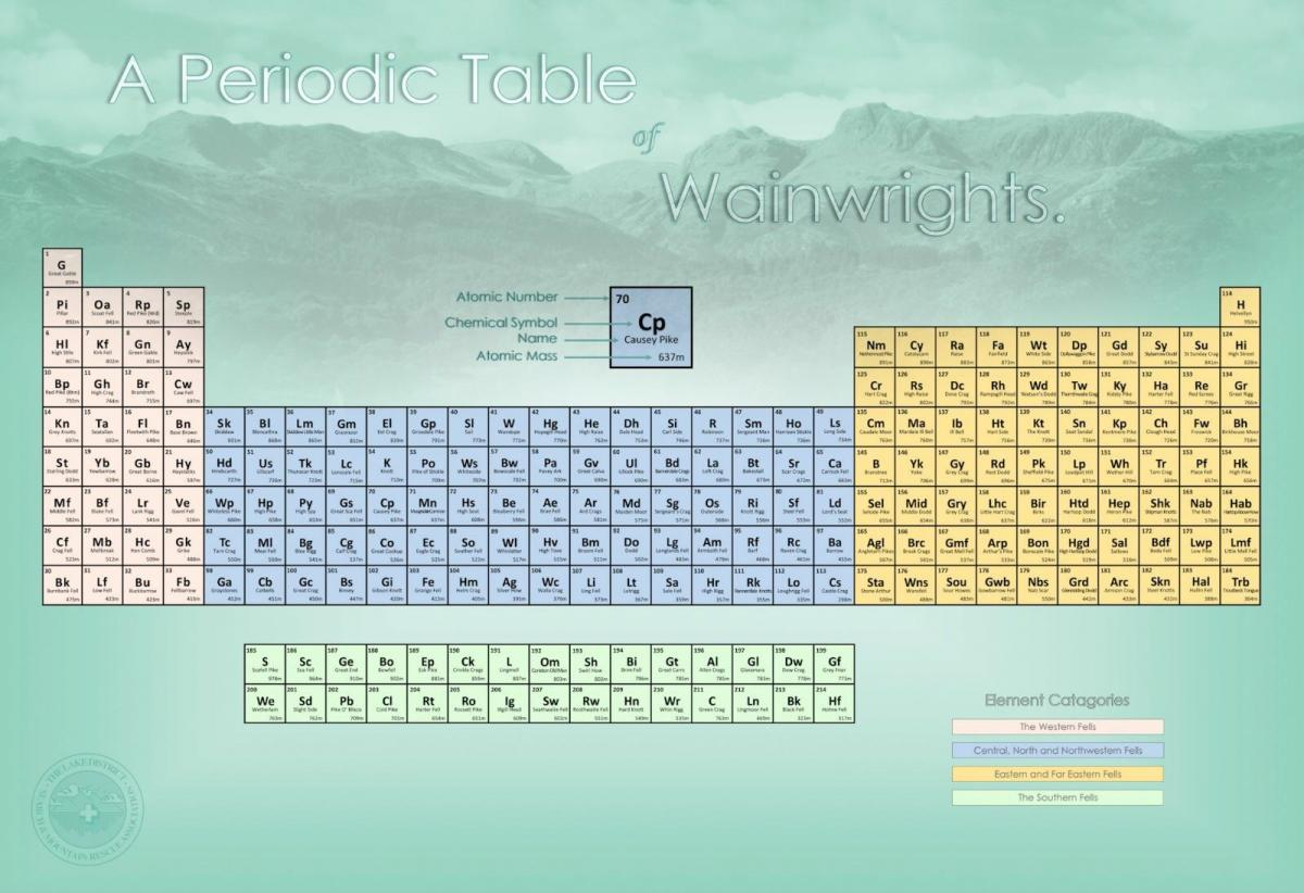 periodic table inspired by wainwright is a hit