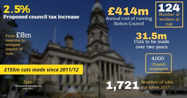 Axe set to fall on more than 100 Bolton Council jobs in £30m cuts ?type=responsive-gallery